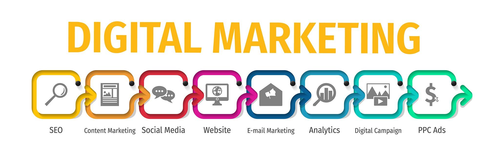 Funeral Home Digital Marketing Package